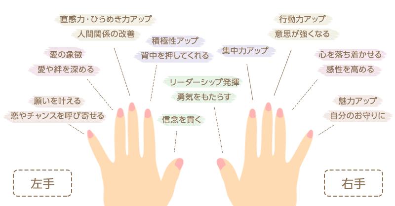 薬指 意味 右手 指輪